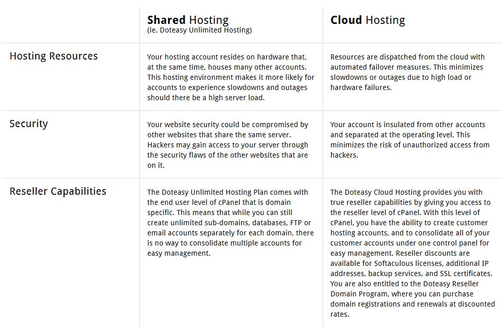 cloud_vs_shared